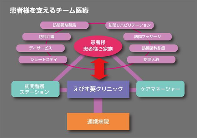 team_chart